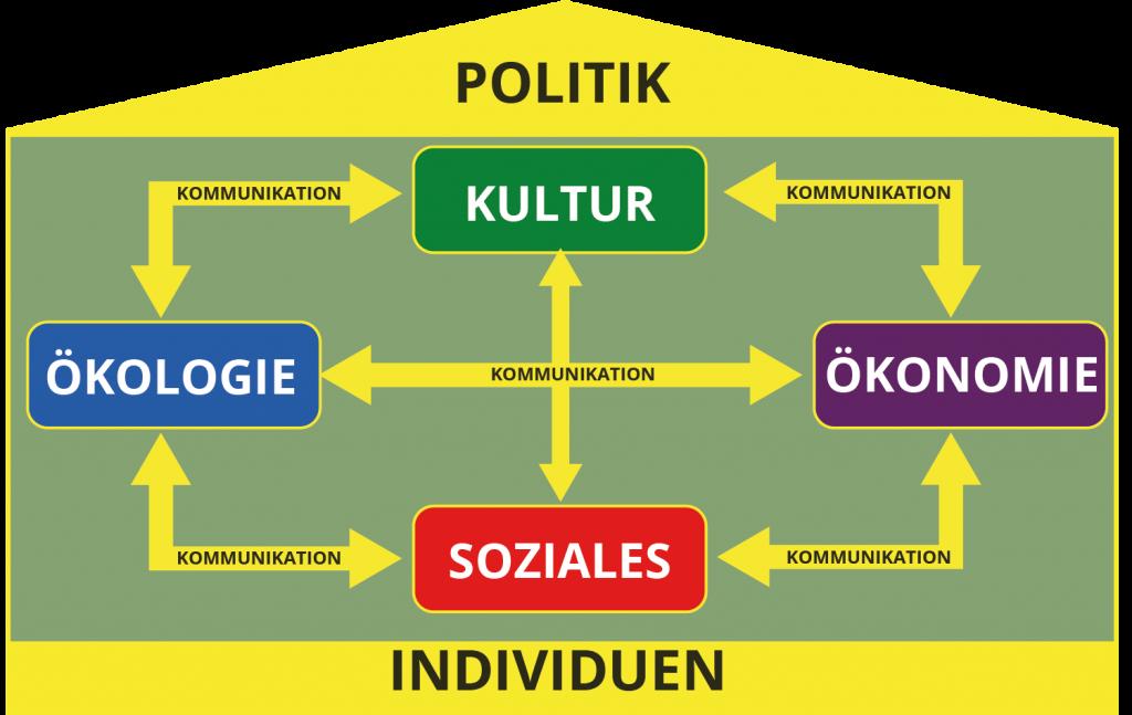 definition_nachhaltigkeit